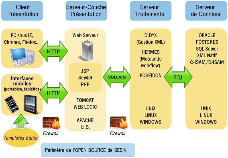 Sesin architecture logicielle de la suite poseidon for Architecture client serveur